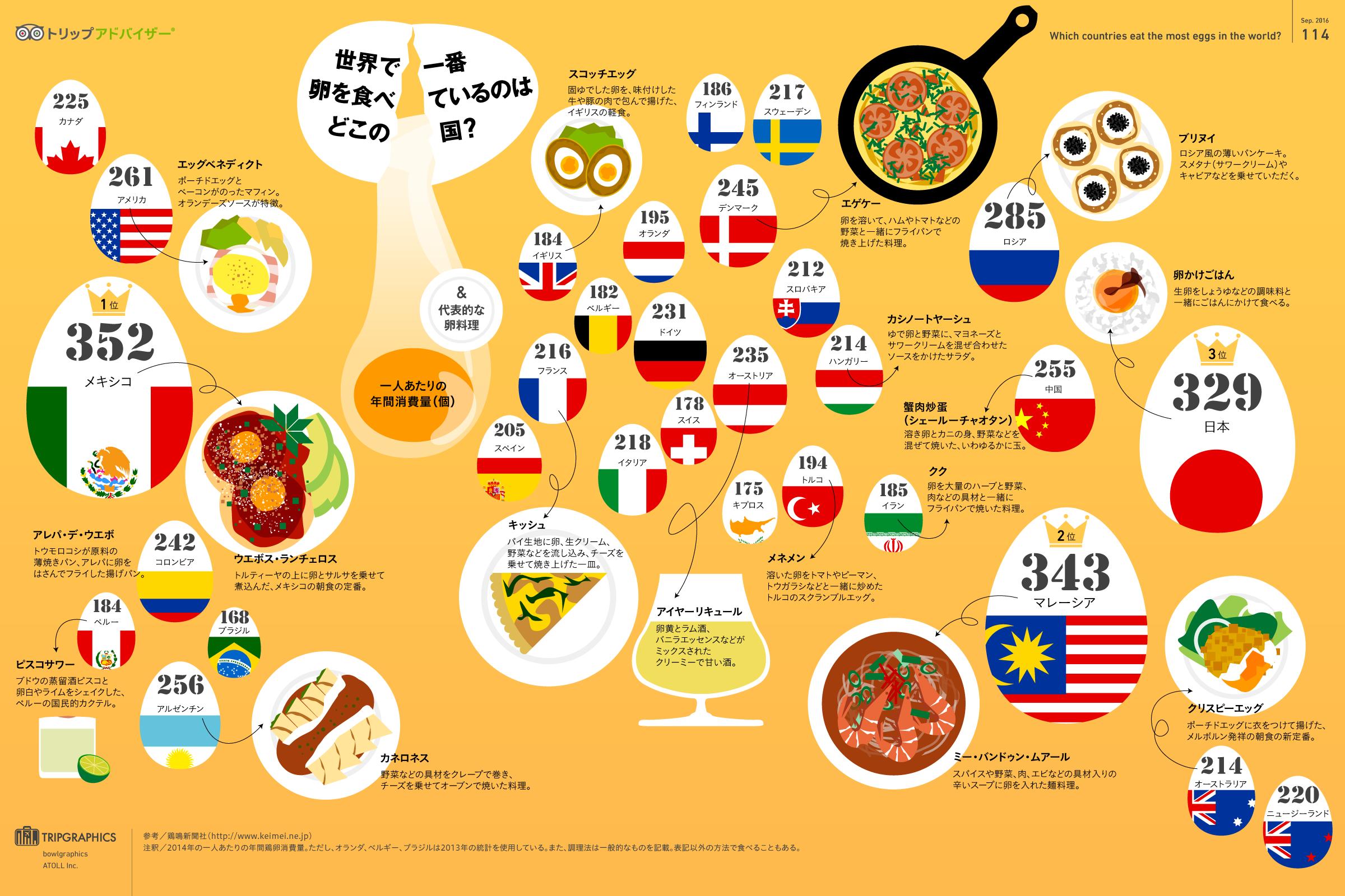 インフォグラフィック:世界の卵料理と消費量ランキング。生卵を食べる国は珍しい