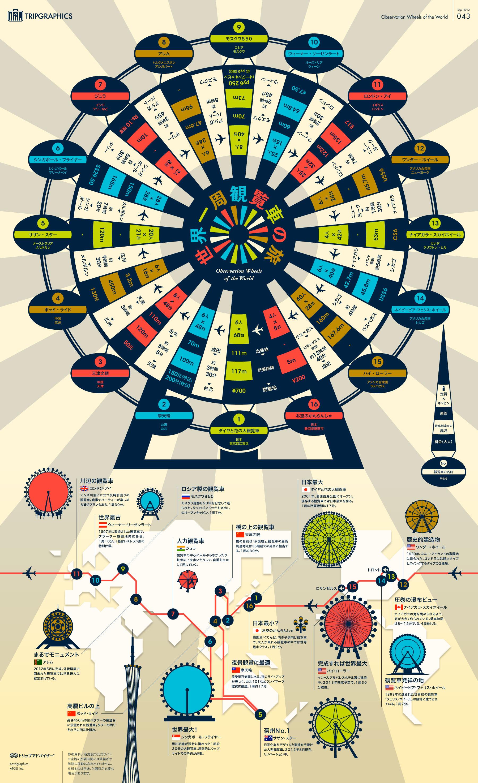 インフォグラフィック:観覧車日本一が大阪に誕生。世界一高い観覧車はどこの国?
