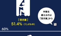 日本の犯罪検挙率