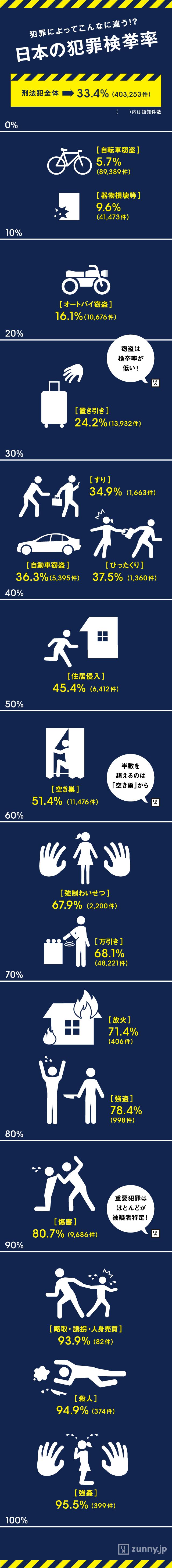 インフォグラフィック:日本の犯罪件数の推移と検挙率。世界で最も危険な国とは?