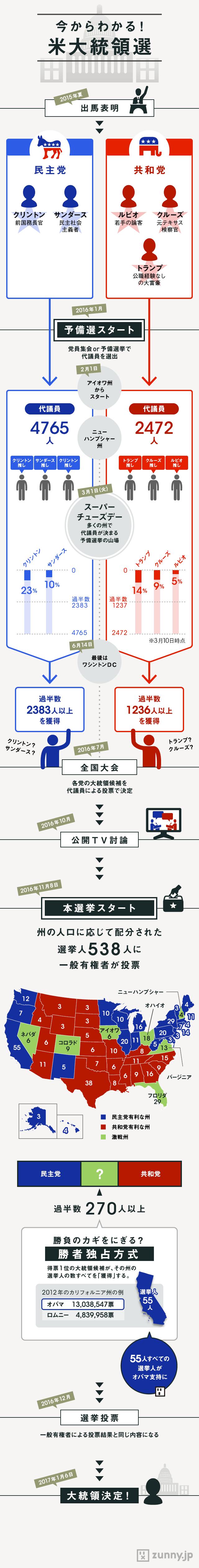 インフォグラフィック:米大統領選挙は名言連発のドナルド・トランプ氏勝利。日本への影響は?