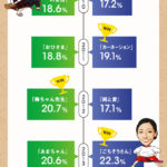 NHK朝ドラ20年視聴率東西対決