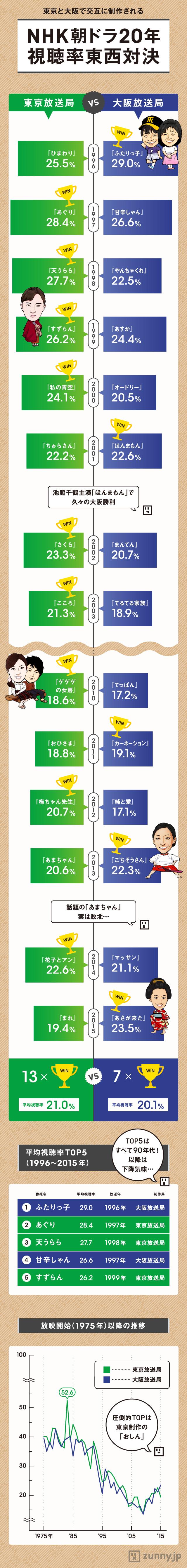 インフォグラフィック:NHK朝ドラ歴代ヒロインと朝の連続テレビ小説一覧