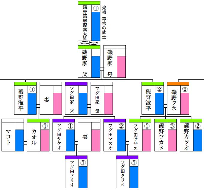 サザエさん磯野家の家系図