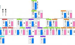サザエさんの登場人物を家系図から見る