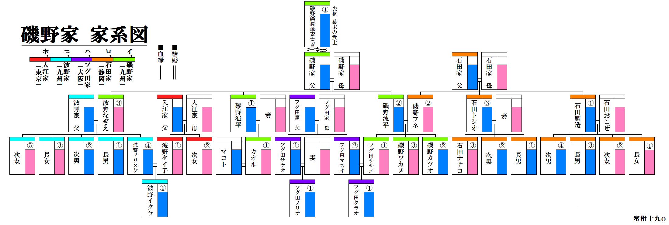 インフォグラフィック:サザエさんの登場人物を家系図で整理。ユニークな都市伝説も