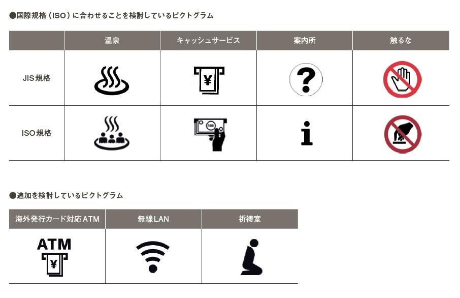 2020年東京五輪に向けピクトグラムの変更・追加検討候補