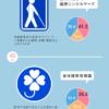 東京五輪へ向けピクトグラム変更・追加。認知率が高い公共マークは?
