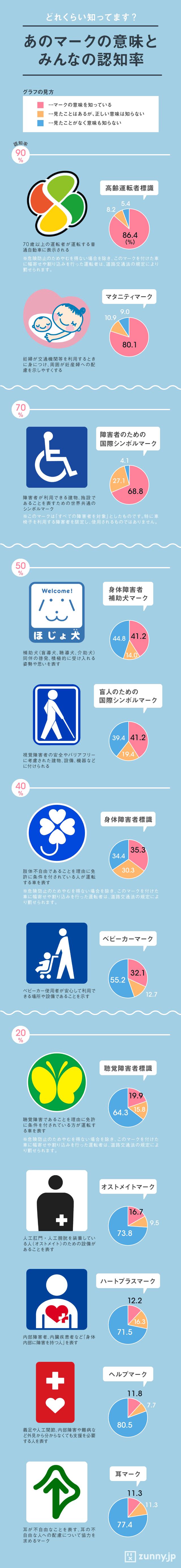 インフォグラフィック:東京五輪へ向けピクトグラム変更・追加。認知率が高い公共マークは?
