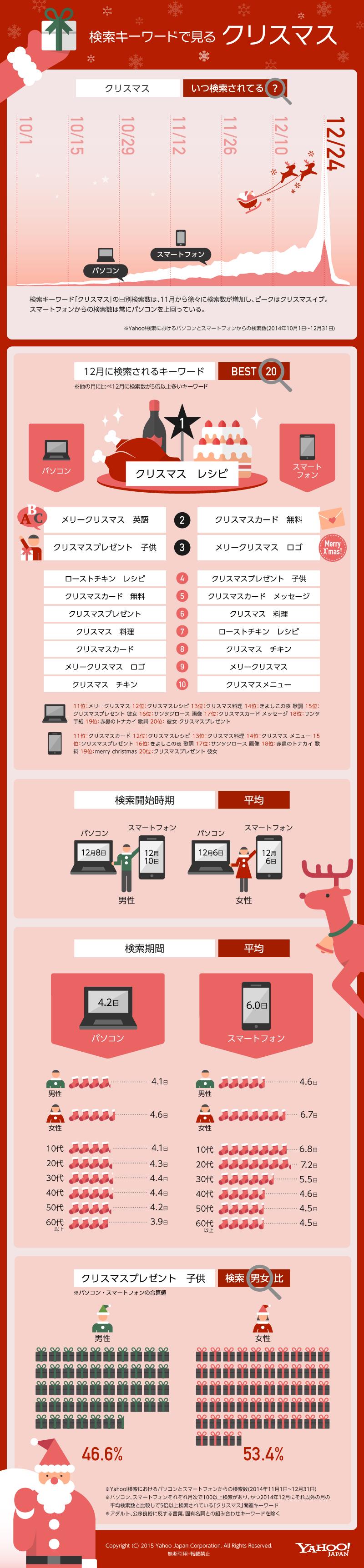 インフォグラフィック:公認サンタクロースになる4つの条件。ネット検索でわかるXmasの悩み