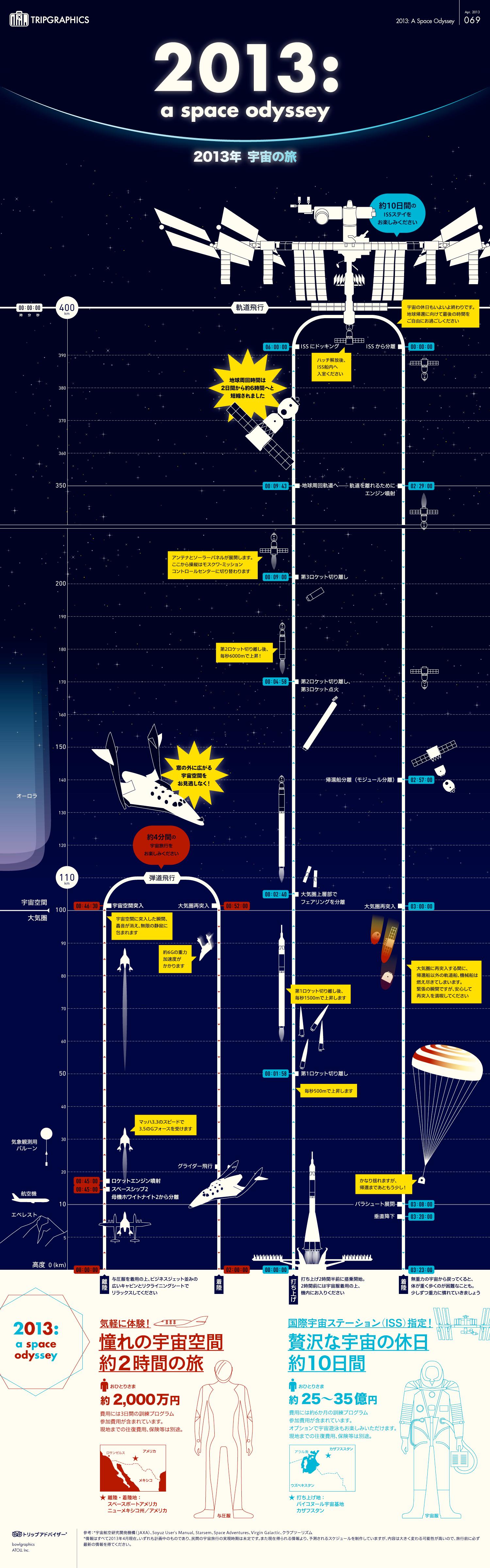 インフォグラフィック:宇宙旅行にかかる費用と滞在時間。値段は4分間で2500万円が目安