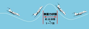 インフォグラフィック:インフォグラフィック:宇宙旅行にかかる費用と滞在時間。無重力を気軽に体験!?
