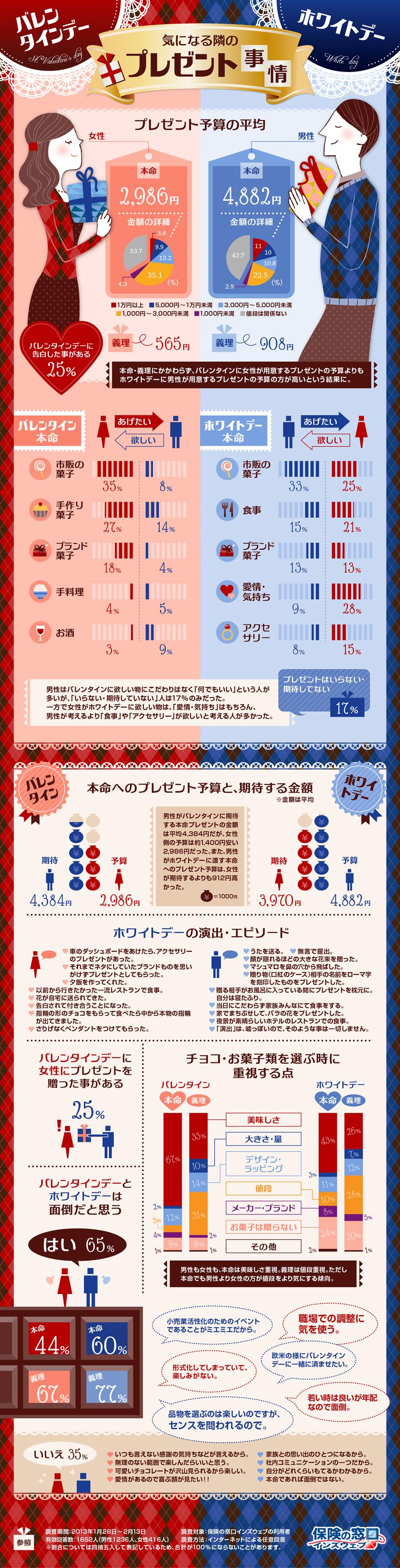 インフォグラフィック:バレンタインの義理チョコは日本だけ。ホワイトデーのお返しに喜ばれる物