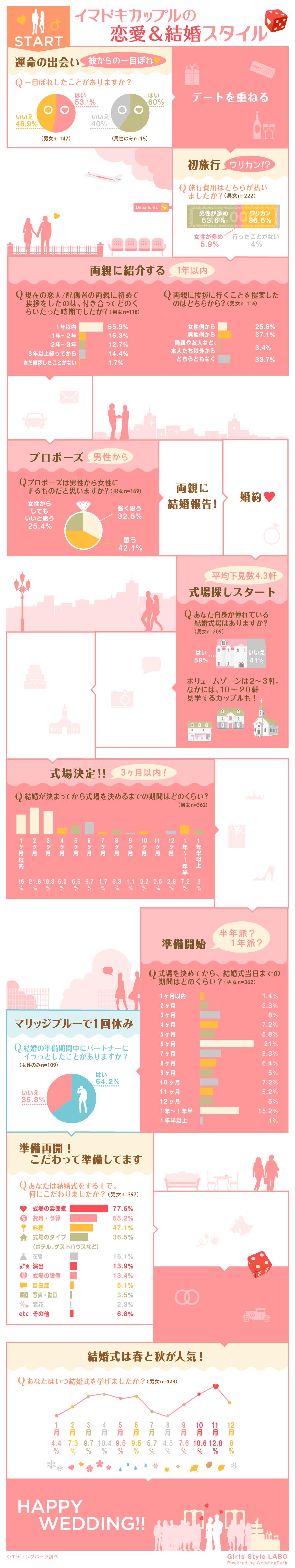 インフォグラフィック:インフォグラフィック:花嫁が幸せ願うサムシングフォー。結婚式までに4アイテムを準備