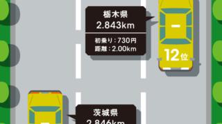 日本全国TAXI走行距離ランキング