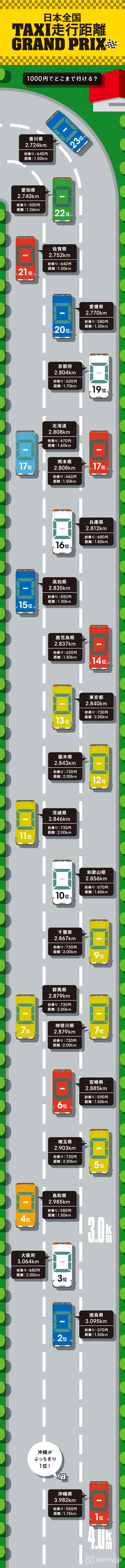インフォグラフィック:全国タクシー初乗り料金と走行距離。ちょい乗りvsライドシェア