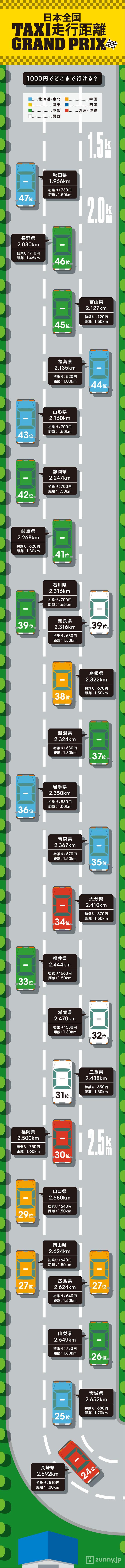 インフォグラフィック:タクシー初乗り都道府県比較。千円分の走行距離は1位と47位で約2倍の差
