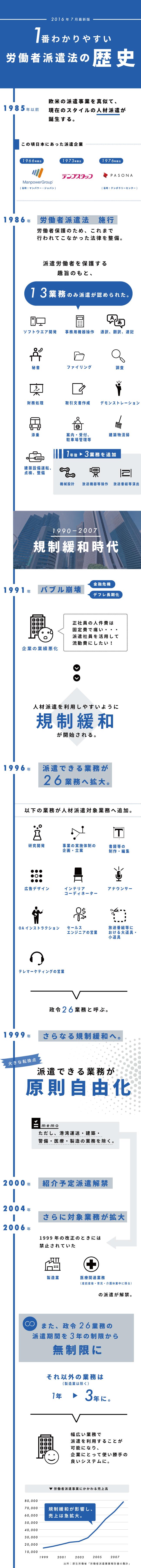 インフォグラフィック:派遣労働法改正の歴史が一目でわかる!派遣は使い捨て1