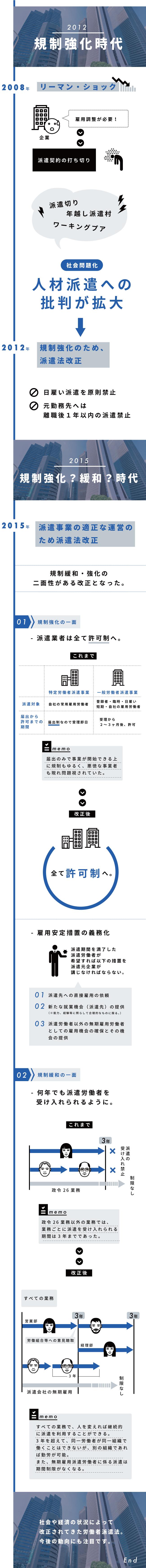 インフォグラフィック:派遣労働法改正の歴史が一目でわかる!派遣は使い捨て2