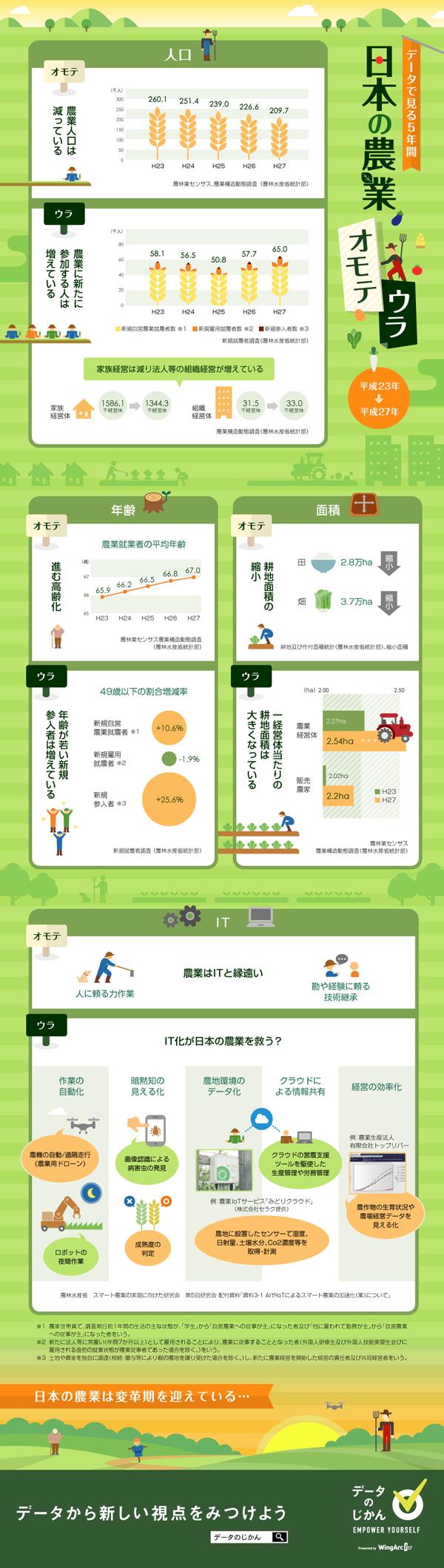 インフォグラフィック:農業の世界にIT化が浸透中。未来の農業は楽に始められる?