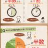 日本で最も「お酢」が使われている県は?